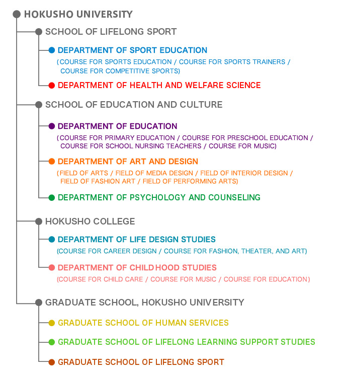 Schools and Departments of the University